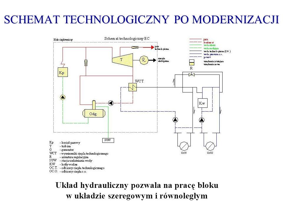 SCHEMAT TECHNOLOGICZNY PO MODERNIZACJI