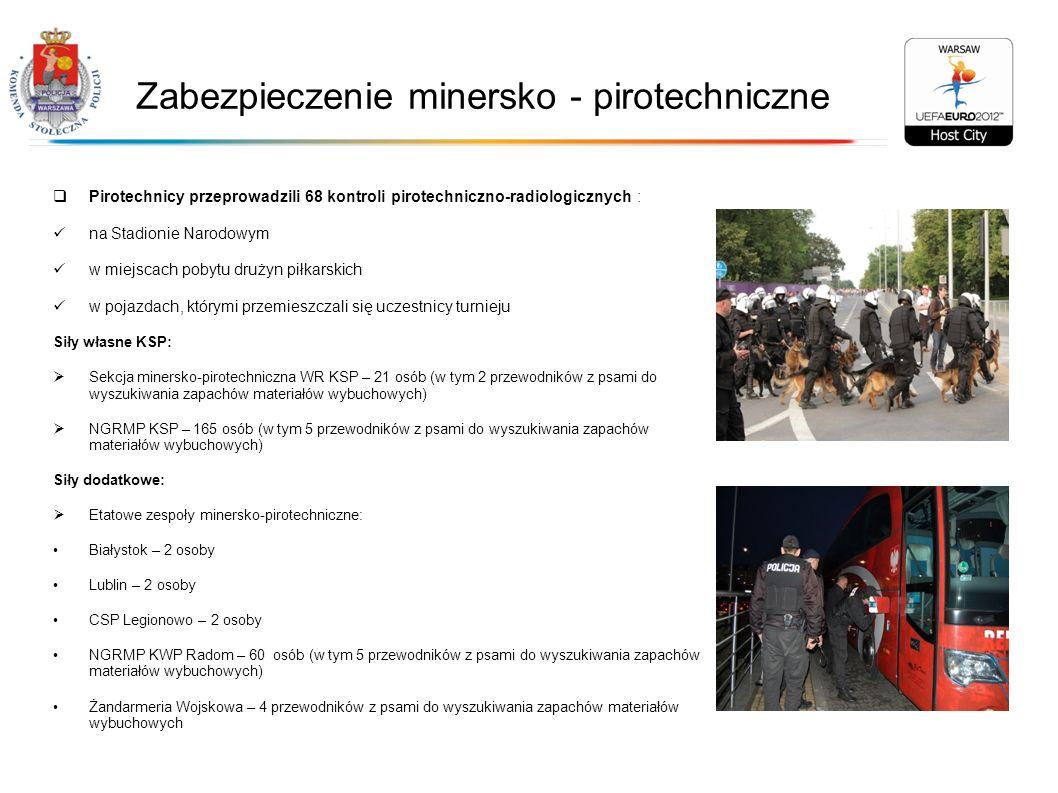Zabezpieczenie minersko - pirotechniczne