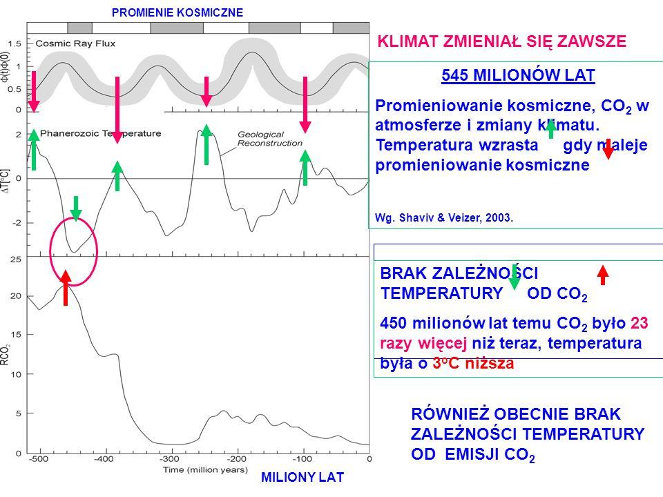CO2 = gaz życia KLIMAT ZMIENIAŁ SIĘ ZAWSZE 545 MILIONÓW LAT
