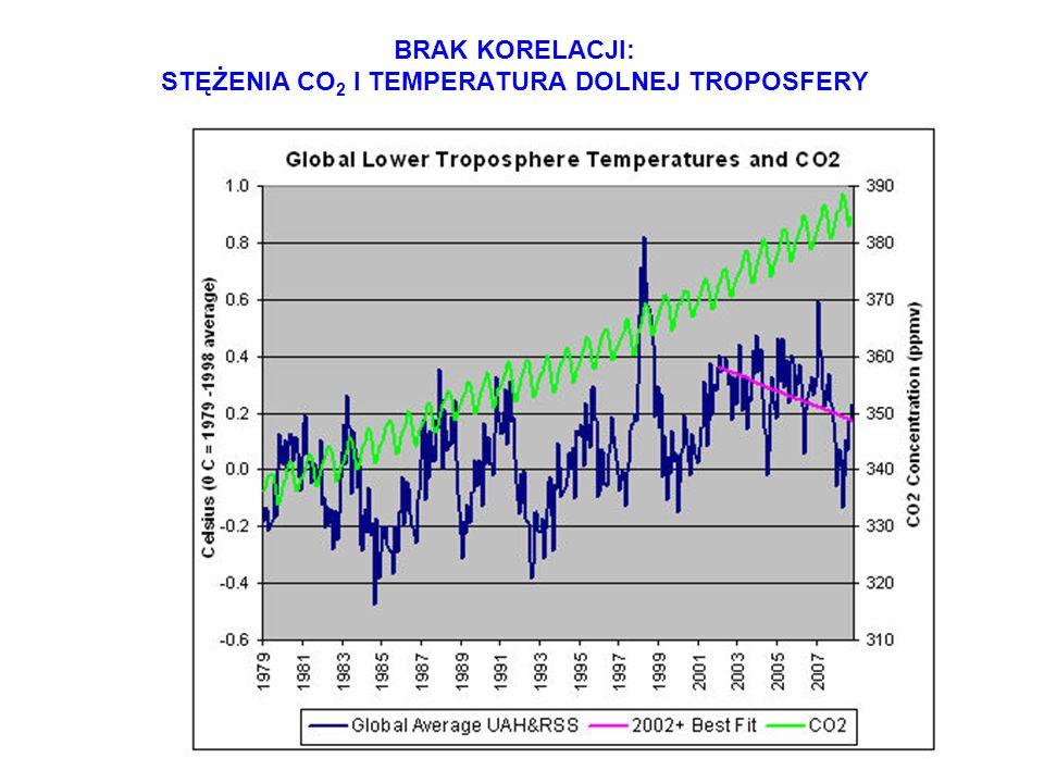 BRAK KORELACJI: STĘŻENIA CO2 I TEMPERATURA DOLNEJ TROPOSFERY