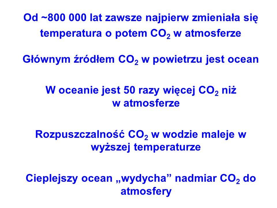Od ~800 000 lat zawsze najpierw zmieniała się