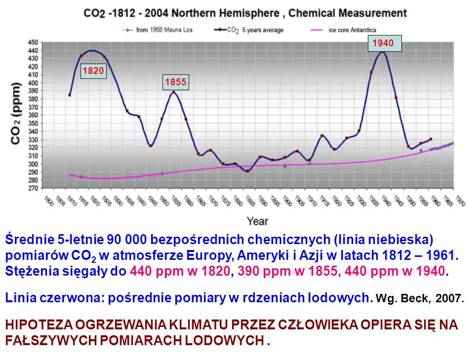 Średnie 5-letnie 90 000 bezpośrednich chemicznych (linia niebieska)