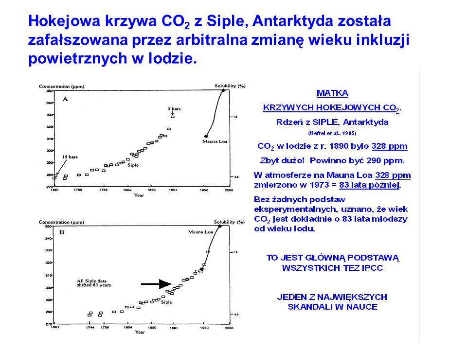 Hokejowa krzywa CO2 z Siple, Antarktyda została zafałszowana przez arbitralna zmianę wieku inkluzji powietrznych w lodzie.