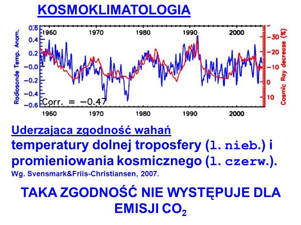 TAKA ZGODNOŚĆ NIE WYSTĘPUJE DLA EMISJI CO2