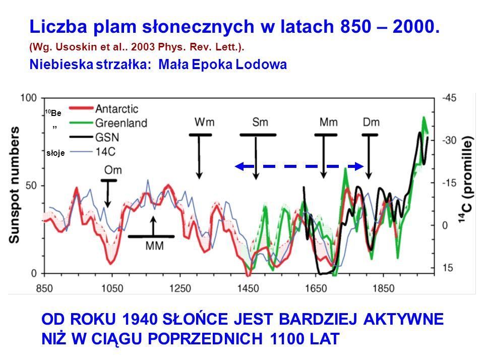 Liczba plam słonecznych w latach 850 – 2000.