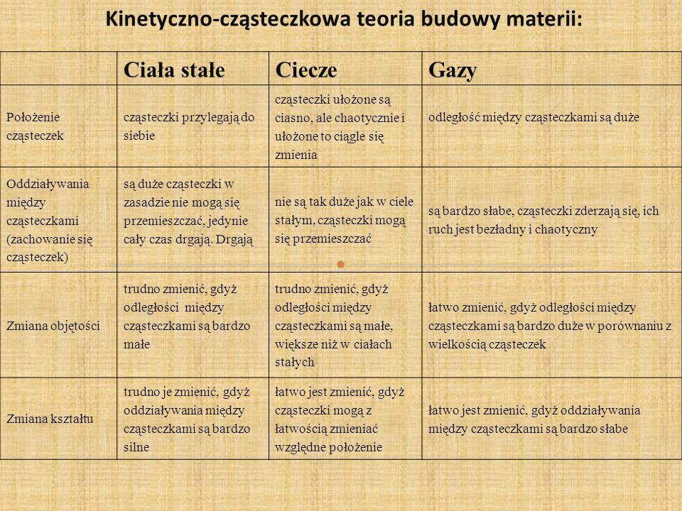 Kinetyczno-cząsteczkowa teoria budowy materii:
