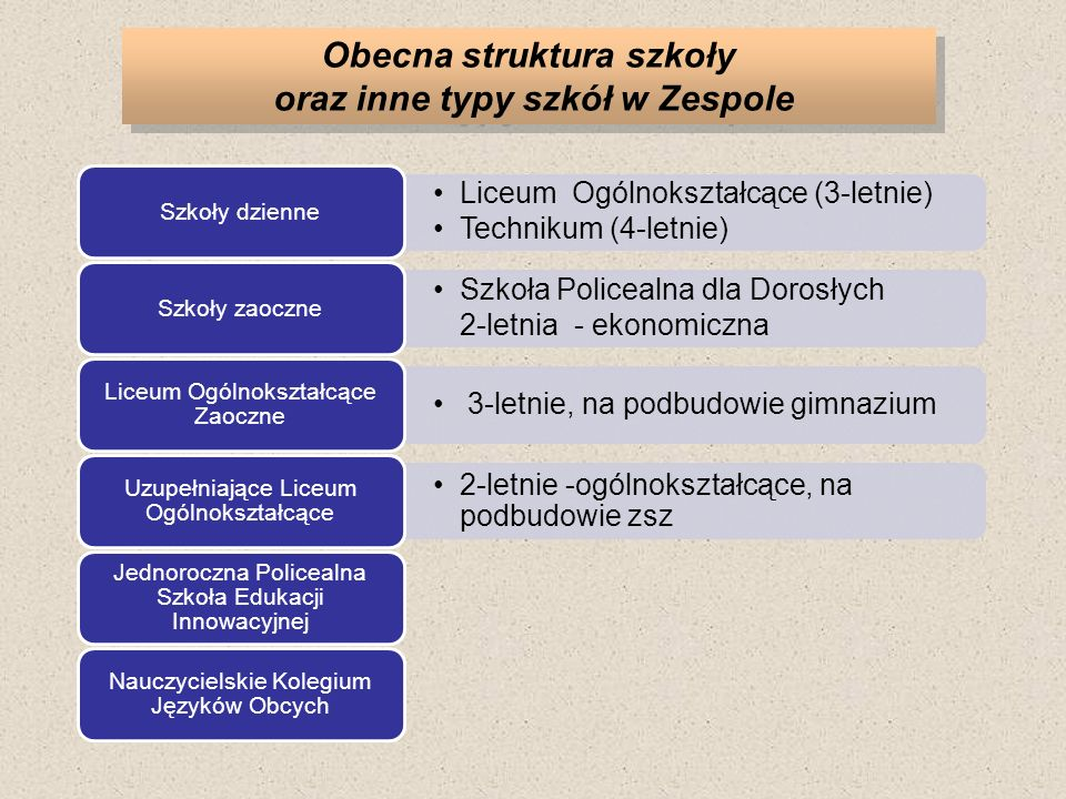Obecna struktura szkoły oraz inne typy szkół w Zespole