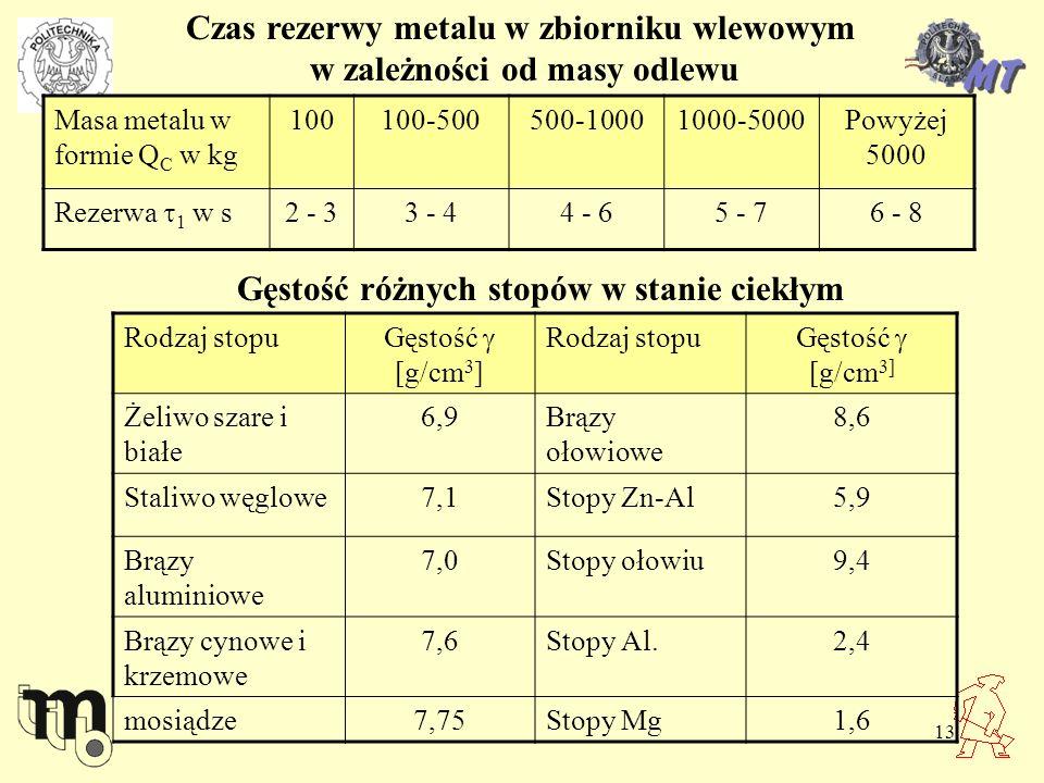 Czas rezerwy metalu w zbiorniku wlewowym w zależności od masy odlewu