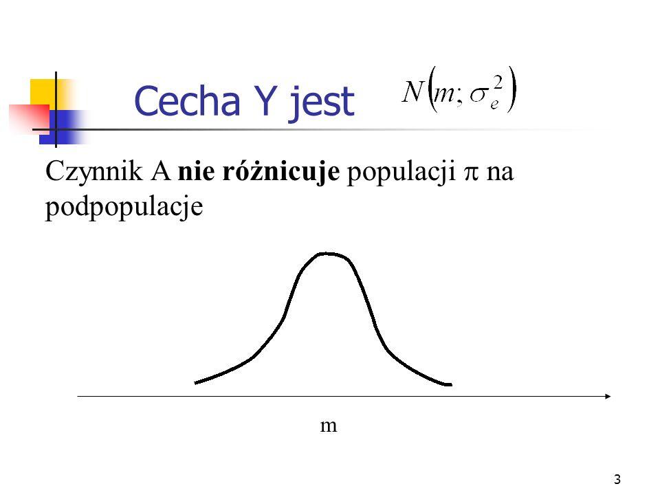 Cecha Y jest Czynnik A nie różnicuje populacji  na podpopulacje m