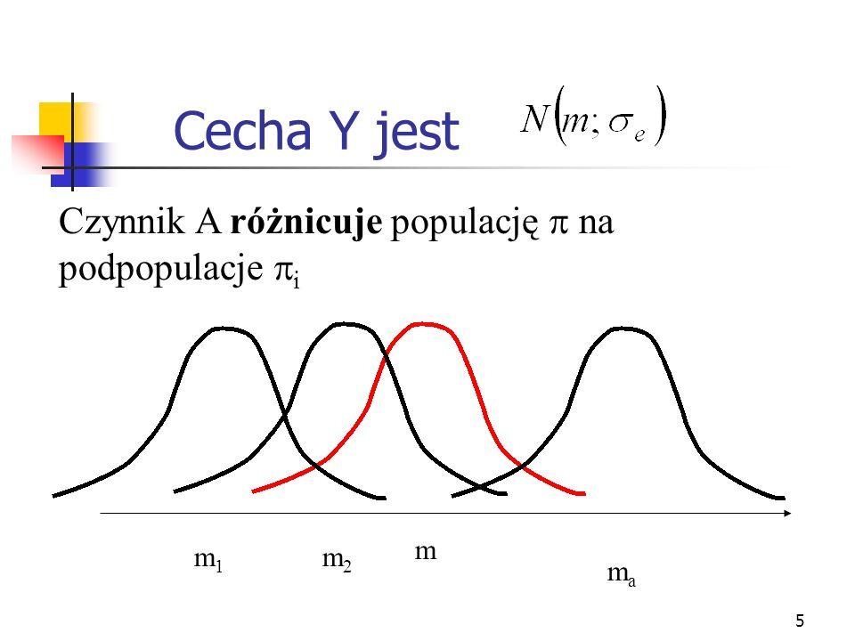 Cecha Y jest Czynnik A różnicuje populację  na podpopulacje i m m1
