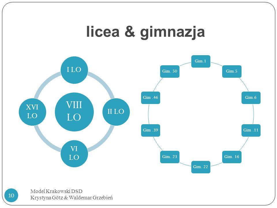 licea & gimnazja VIII LO I LO II LO VI LO XVI LO Model Krakowski DSD