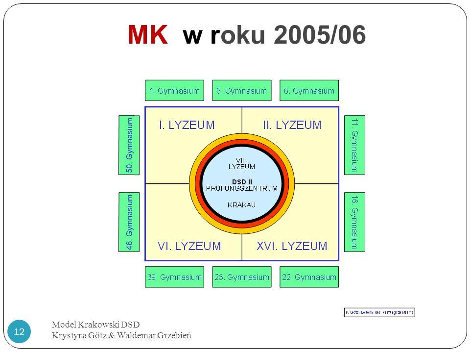 MK w roku 2005/06 Model Krakowski DSD