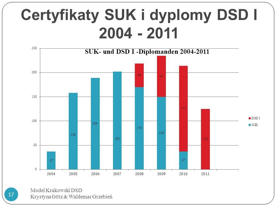 Certyfikaty SUK i dyplomy DSD I 2004 - 2011