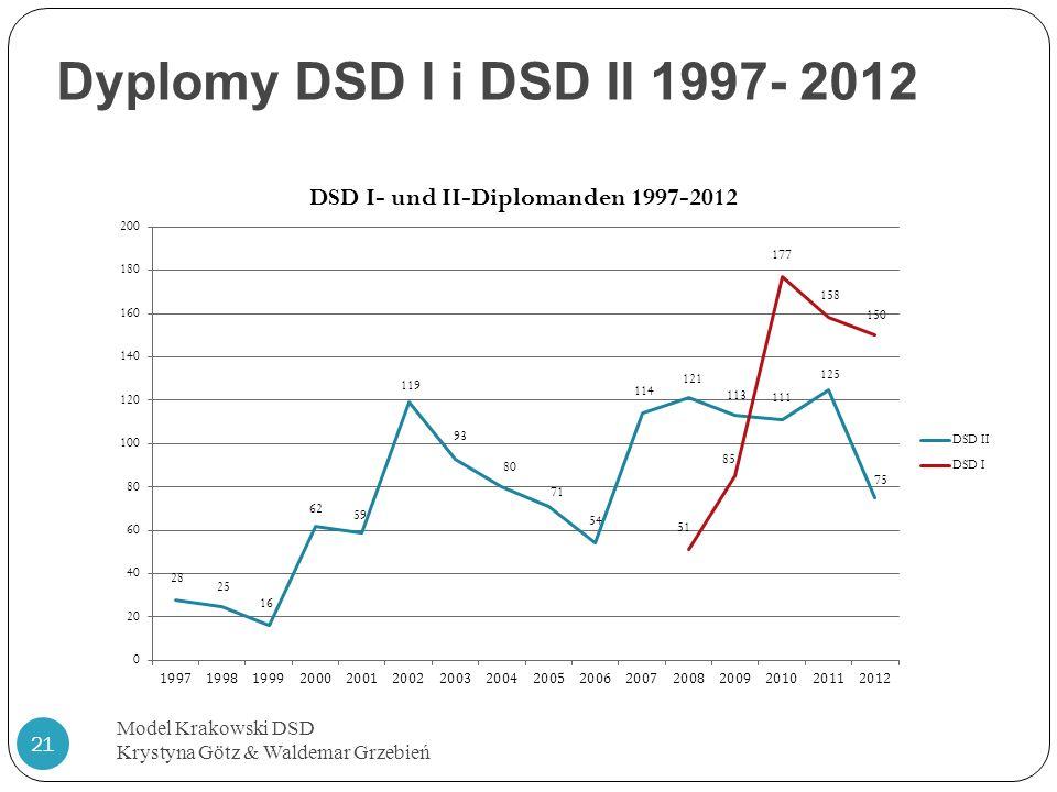 Dyplomy DSD I i DSD II 1997- 2012 Model Krakowski DSD