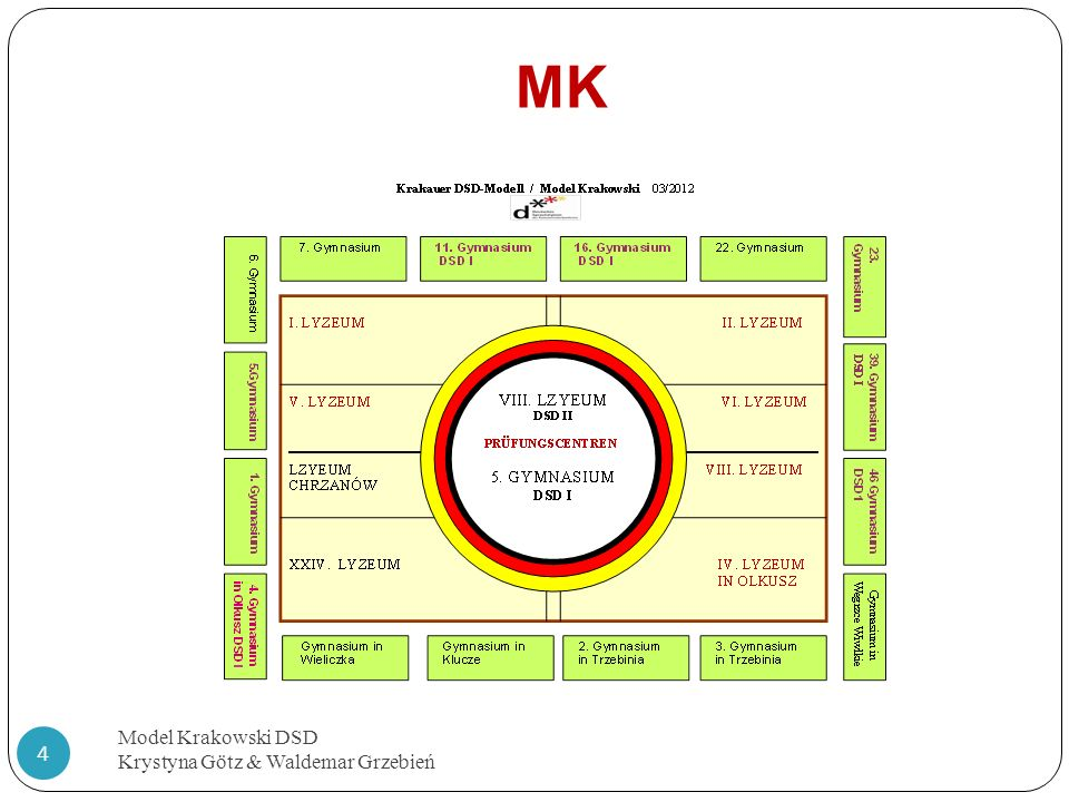 MK Model Krakowski DSD Krystyna Götz & Waldemar Grzebień