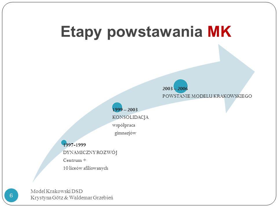 Etapy powstawania MK 2003 – 2006 POWSTANIE MODELU KRAKOWSKIEGO