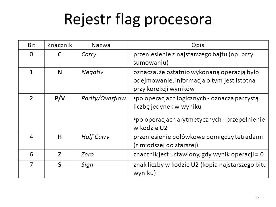 Rejestr flag procesora