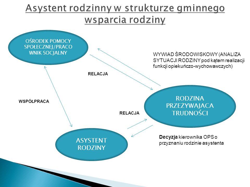 Asystent rodzinny w strukturze gminnego wsparcia rodziny