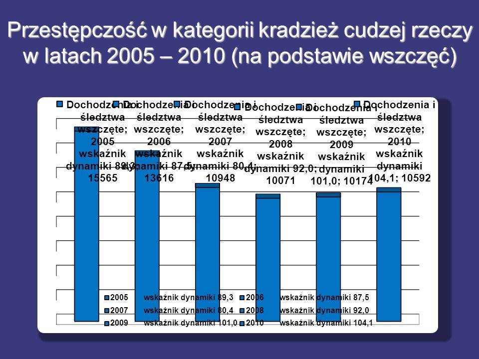 Przestępczość w kategorii kradzież cudzej rzeczy w latach 2005 – 2010 (na podstawie wszczęć) 