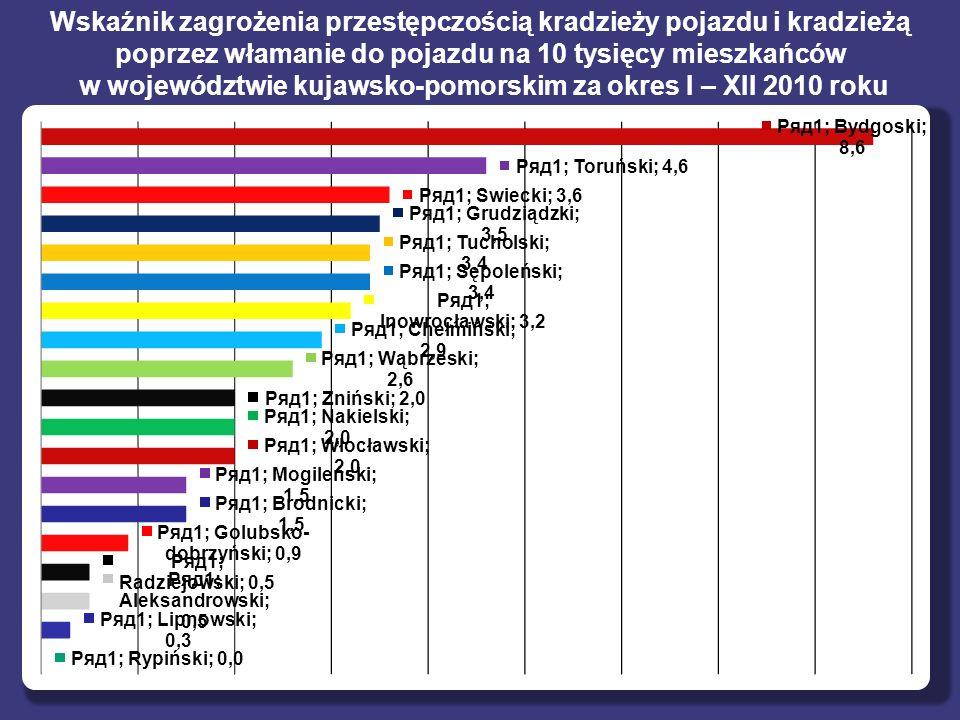 w województwie kujawsko-pomorskim za okres I – XII 2010 roku