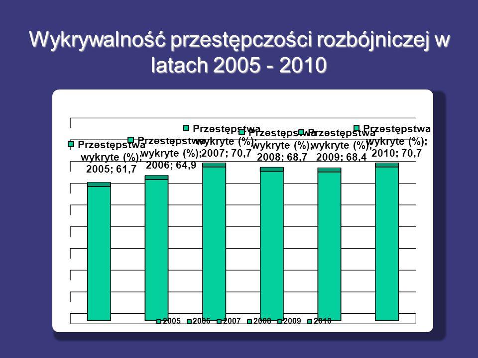 Wykrywalność przestępczości rozbójniczej w latach 2005 - 2010