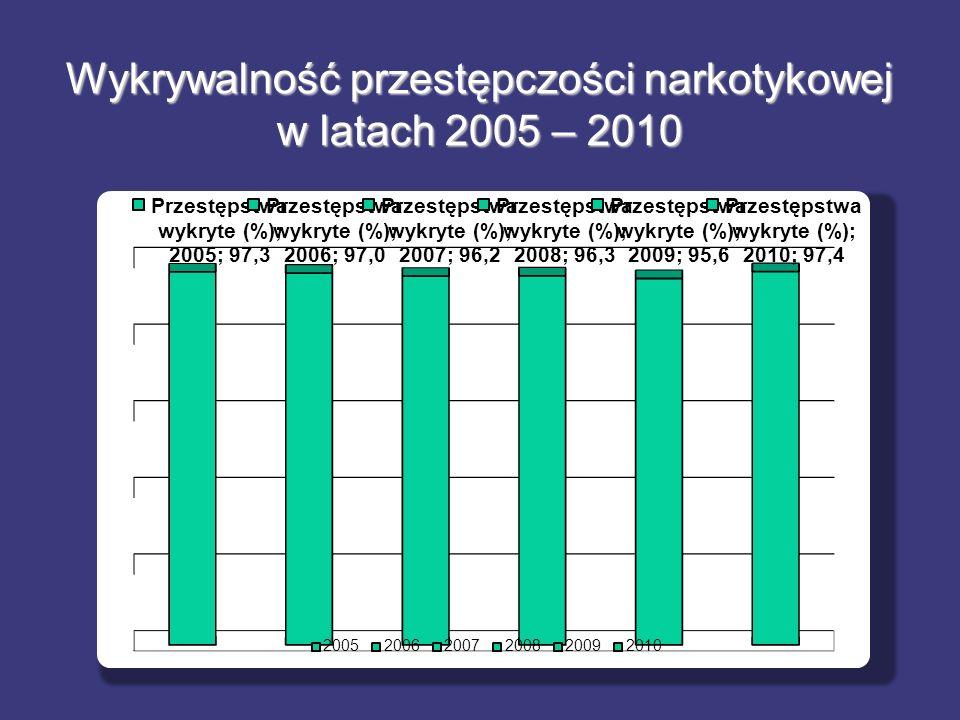 Wykrywalność przestępczości narkotykowej w latach 2005 – 2010