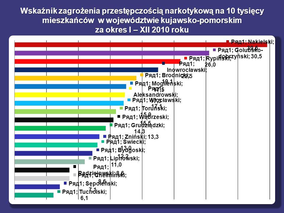 Wskaźnik zagrożenia przestępczością narkotykową na 10 tysięcy mieszkańców w województwie kujawsko-pomorskim