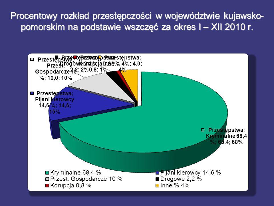 Procentowy rozkład przestępczości w województwie kujawsko-pomorskim na podstawie wszczęć za okres I – XII 2010 r.