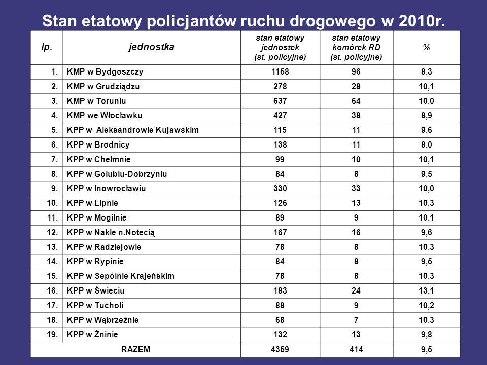 Stan etatowy policjantów ruchu drogowego w 2010r.