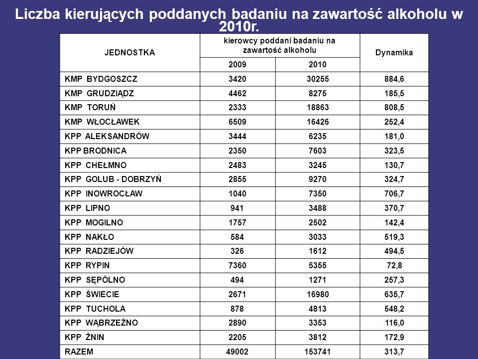 Liczba kierujących poddanych badaniu na zawartość alkoholu w 2010r.