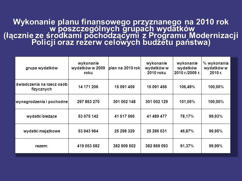 Wykonanie planu finansowego przyznanego na 2010 rok