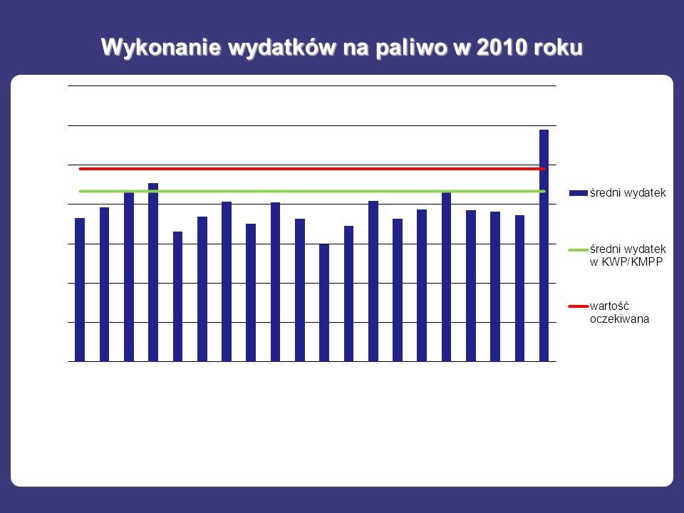 Wykonanie wydatków na paliwo w 2010 roku