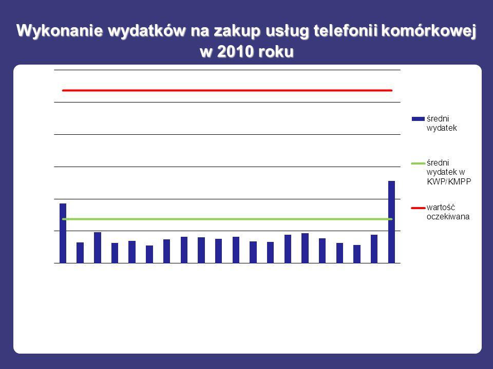 Wykonanie wydatków na zakup usług telefonii komórkowej w 2010 roku