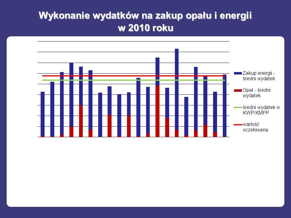 Wykonanie wydatków na zakup opału i energii w 2010 roku