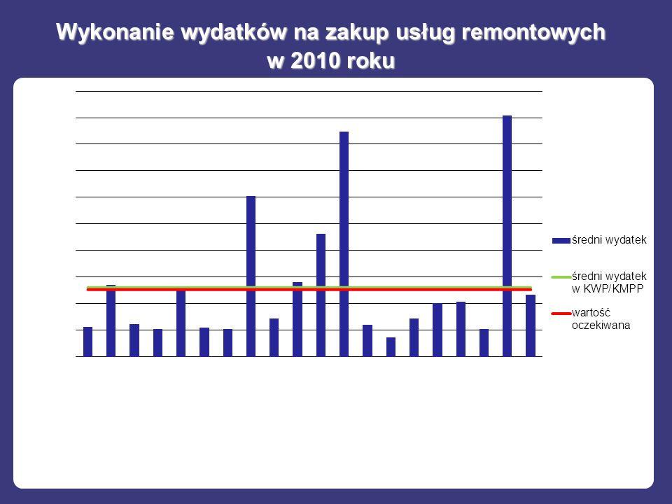 Wykonanie wydatków na zakup usług remontowych w 2010 roku