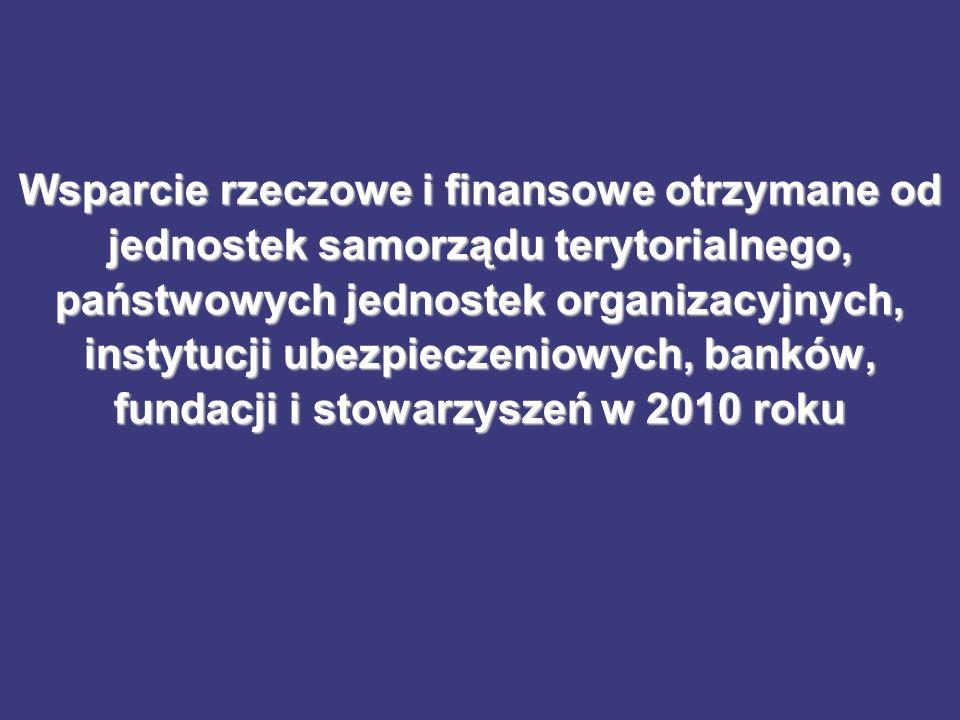 Wsparcie rzeczowe i finansowe otrzymane od jednostek samorządu terytorialnego, państwowych jednostek organizacyjnych, instytucji ubezpieczeniowych, banków, fundacji i stowarzyszeń w 2010 roku