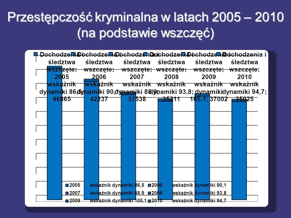 Przestępczość kryminalna w latach 2005 – 2010 (na podstawie wszczęć)