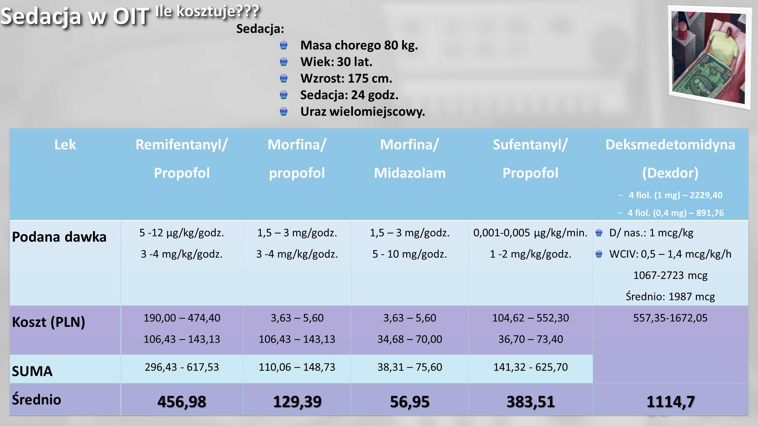 Sedacja w OIT Ile kosztuje