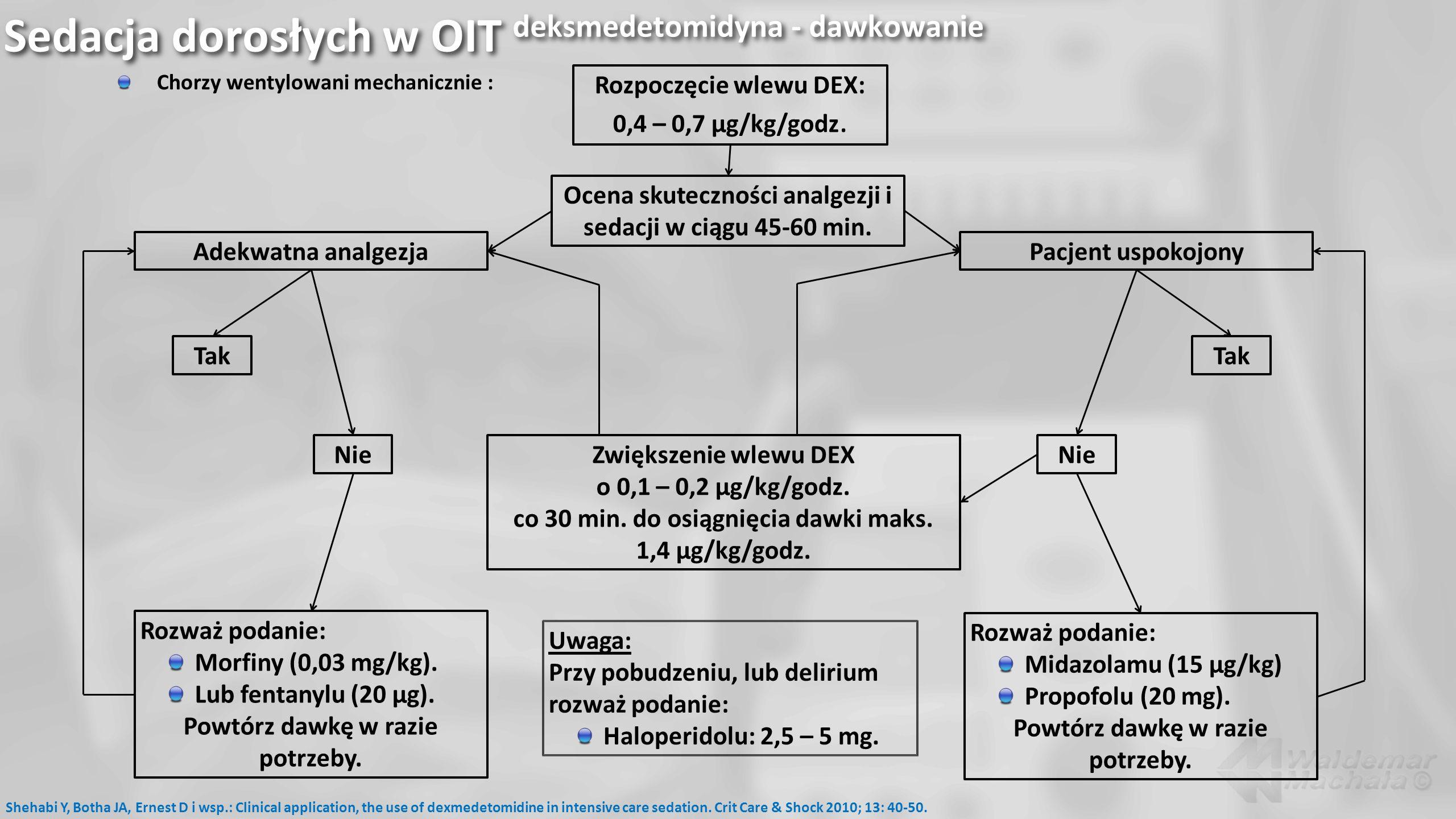 Sedacja dorosłych w OIT deksmedetomidyna - dawkowanie