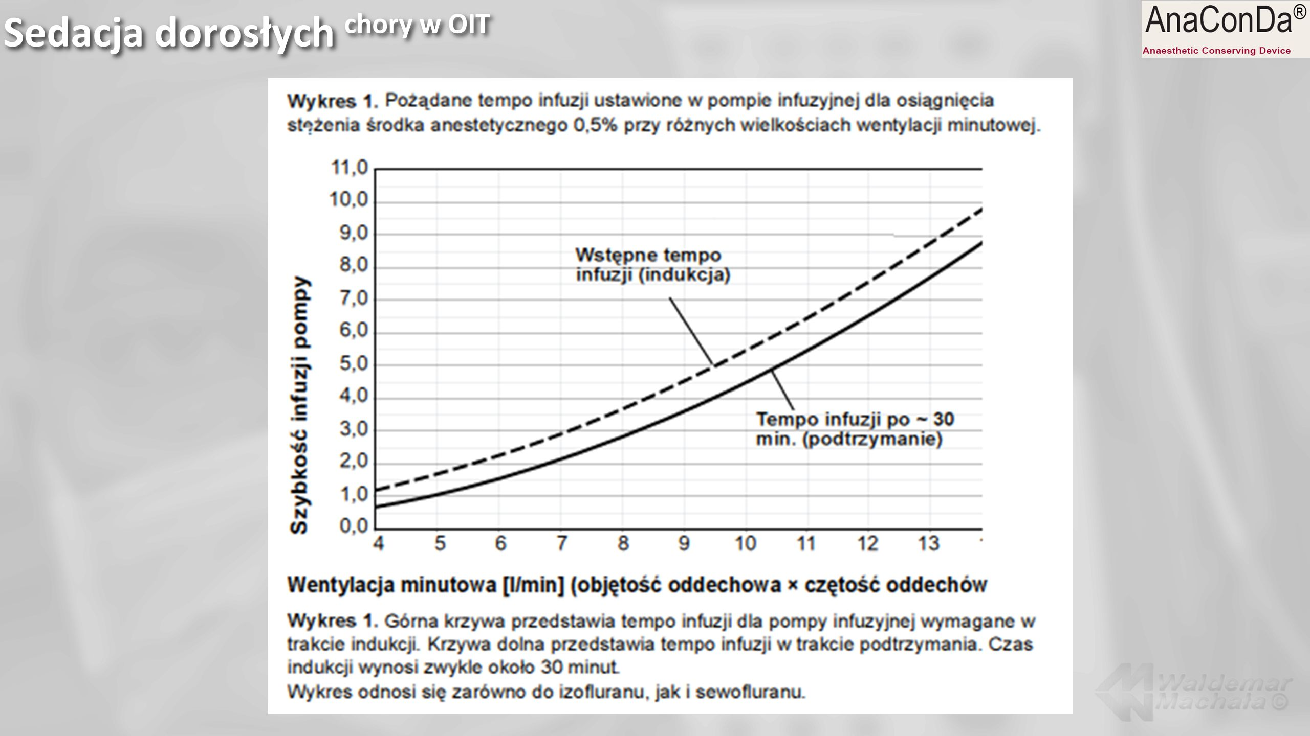 Sedacja dorosłych chory w OIT
