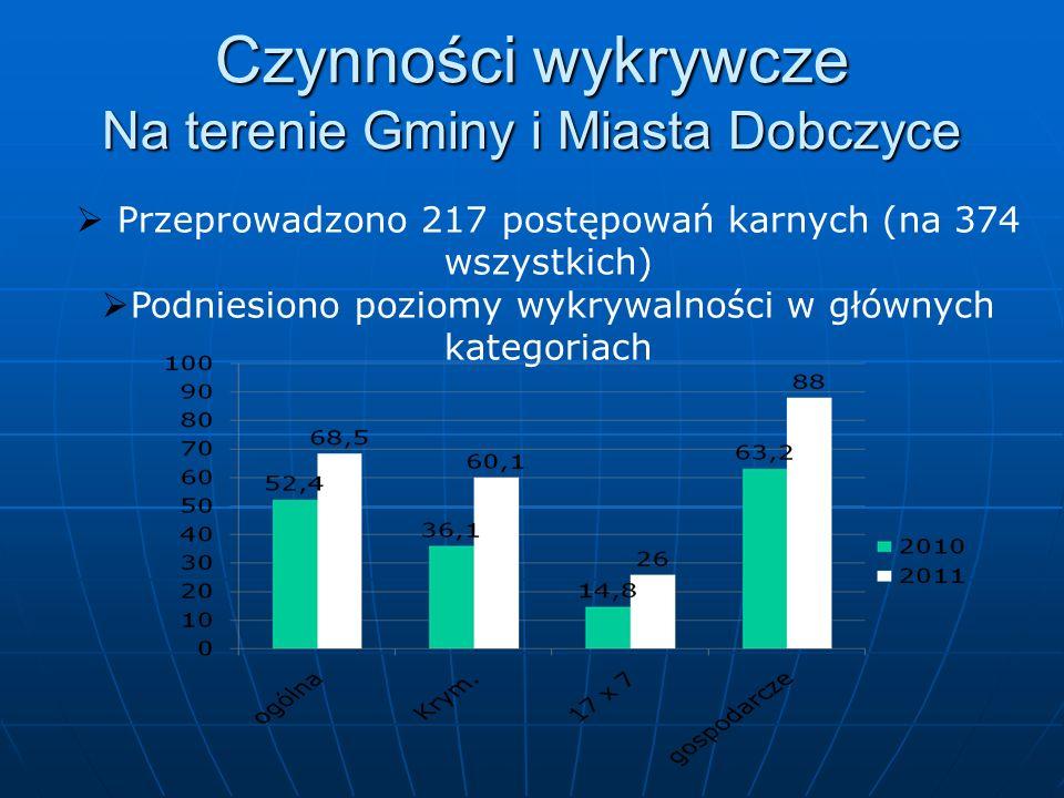 Czynności wykrywcze Na terenie Gminy i Miasta Dobczyce
