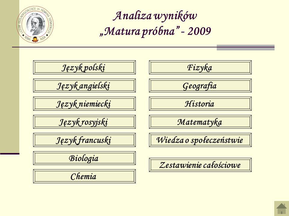 """Analiza wyników """"Matura próbna - 2009"""