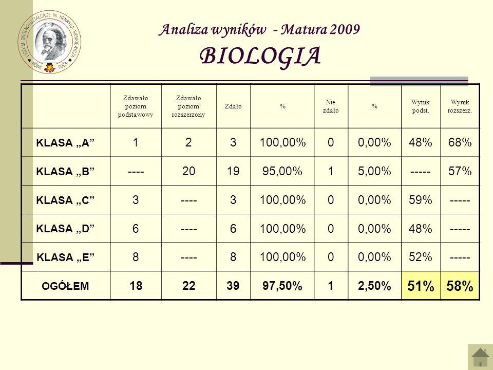 Analiza wyników - Matura 2009 BIOLOGIA
