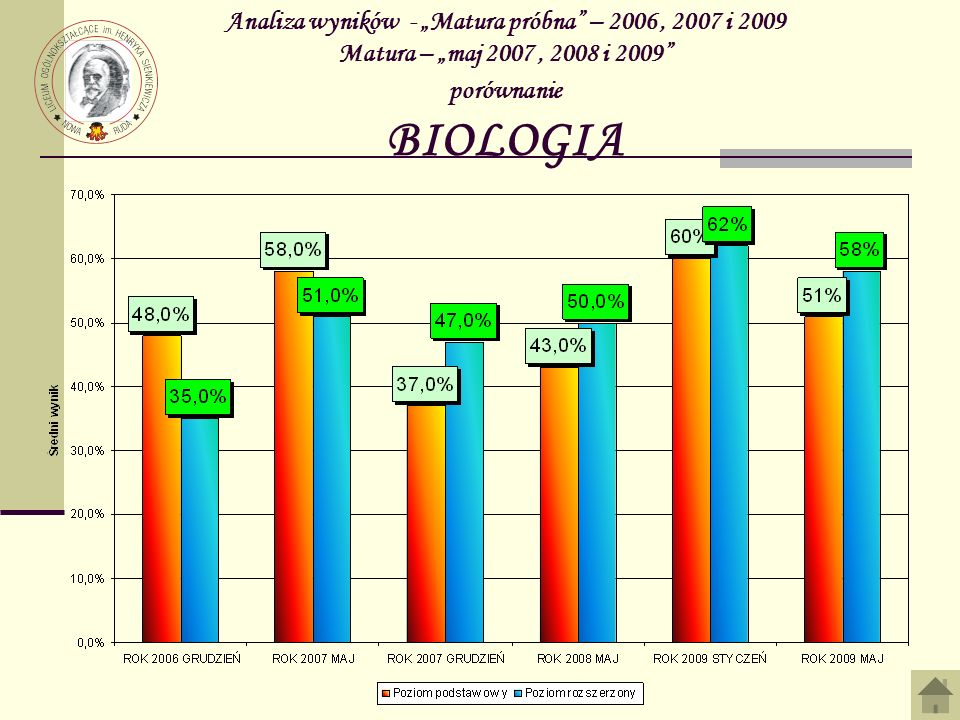 """Analiza wyników - """"Matura próbna – 2006 , 2007 i 2009 Matura – """"maj 2007 , 2008 i 2009 porównanie BIOLOGIA"""
