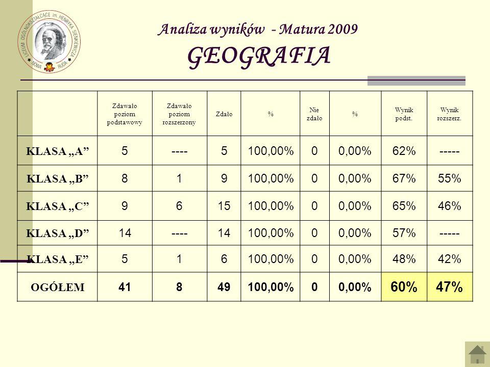 Analiza wyników - Matura 2009 GEOGRAFIA
