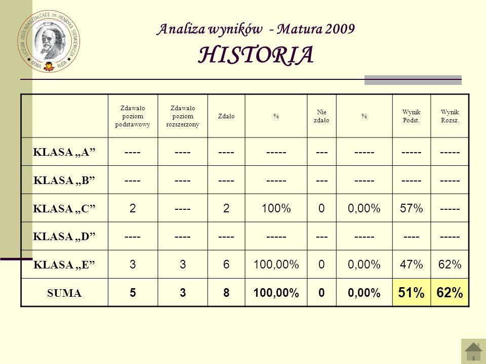Analiza wyników - Matura 2009 HISTORIA