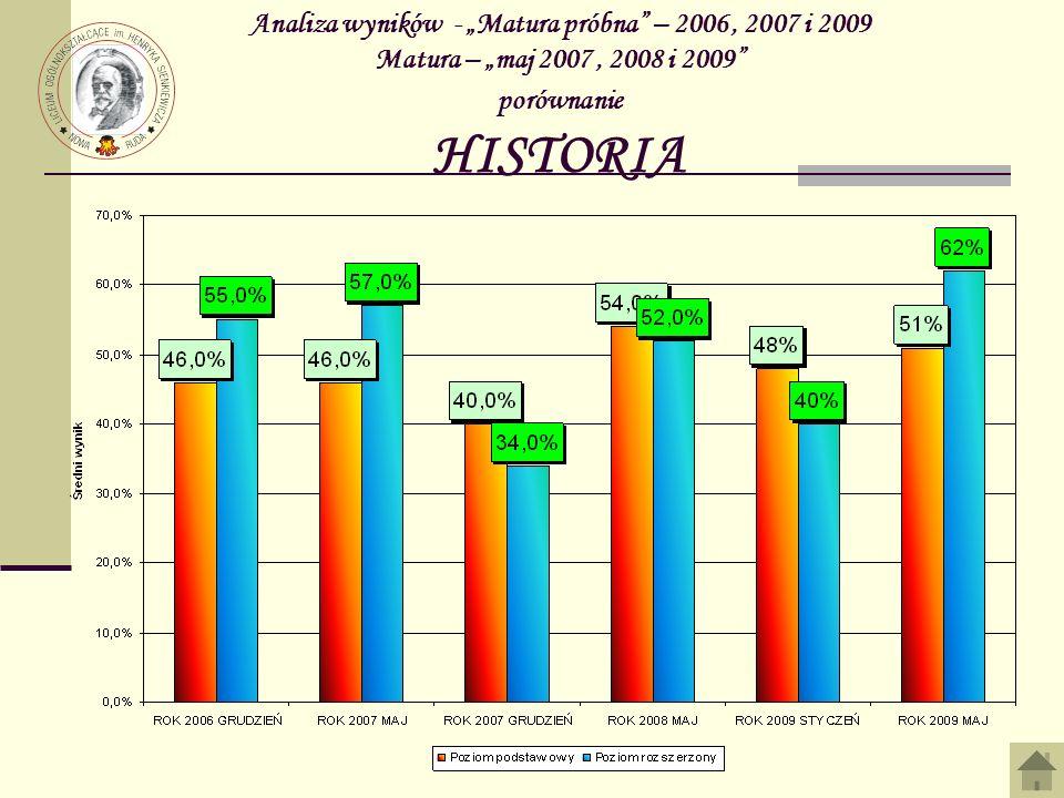 """Analiza wyników - """"Matura próbna – 2006 , 2007 i 2009 Matura – """"maj 2007 , 2008 i 2009 porównanie HISTORIA"""