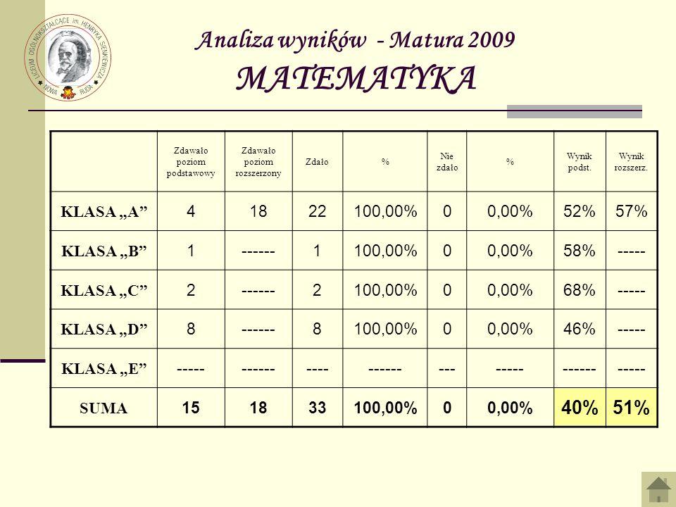 Analiza wyników - Matura 2009 MATEMATYKA