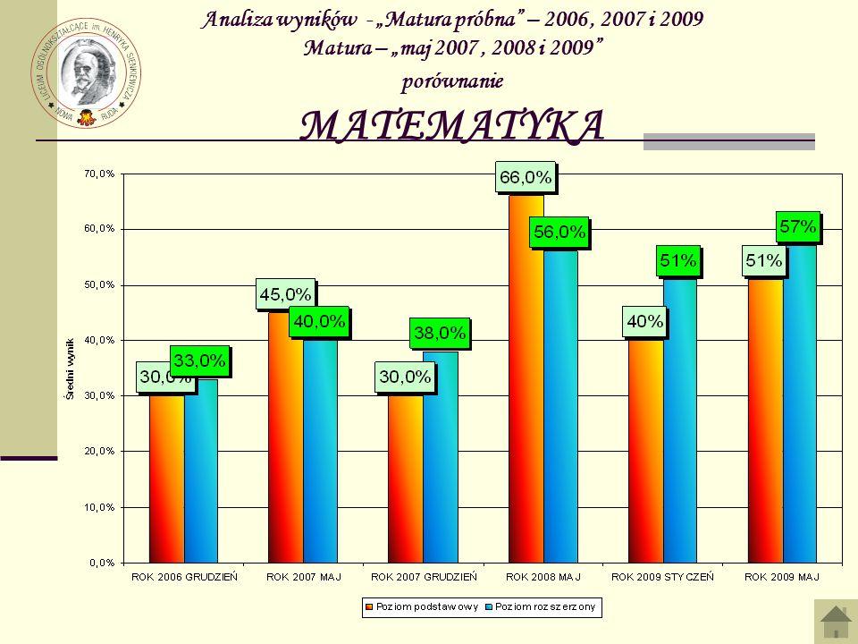 """Analiza wyników - """"Matura próbna – 2006 , 2007 i 2009 Matura – """"maj 2007 , 2008 i 2009 porównanie MATEMATYKA"""