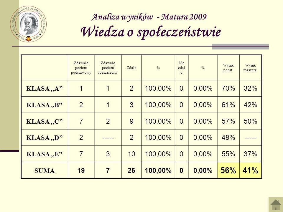 Analiza wyników - Matura 2009 Wiedza o społeczeństwie